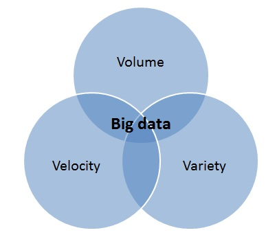 What are the big V's of Big Data?